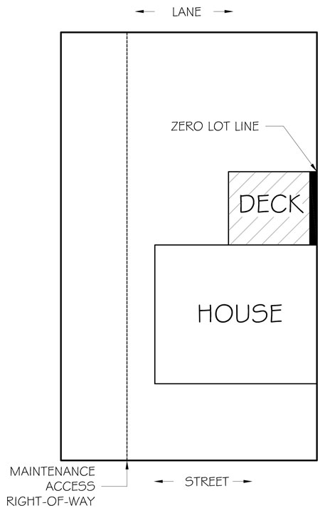 Illustration of a zero lot line and a maintenance access right-of-way.