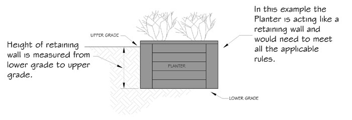 drawing of garden box