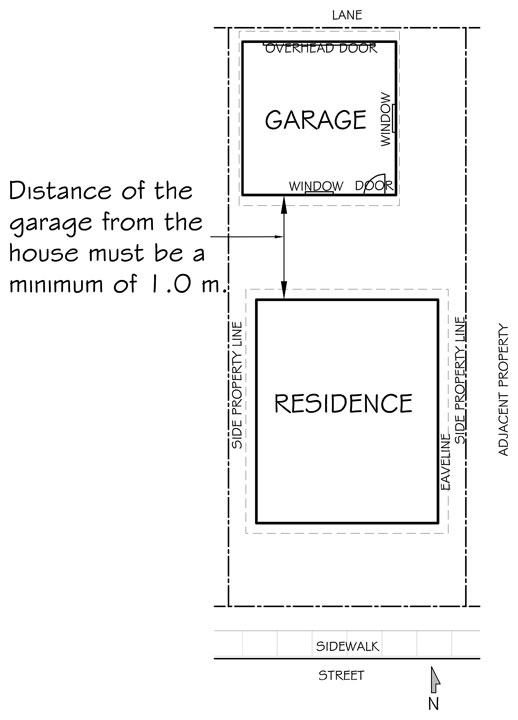 diagram showing minimum distance from main residential building