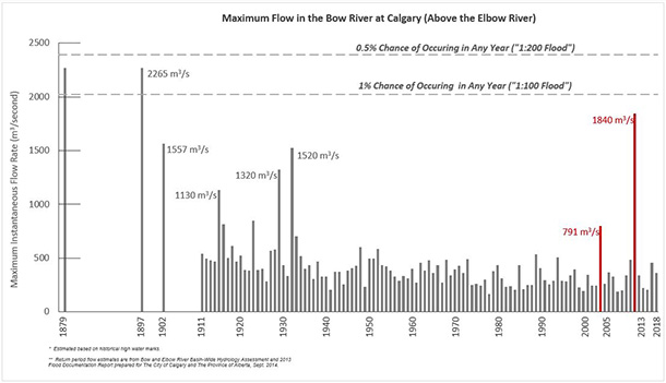 Historical of river flows for the Bow River