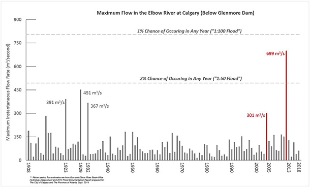 Historical of river flows for the Elbow River
