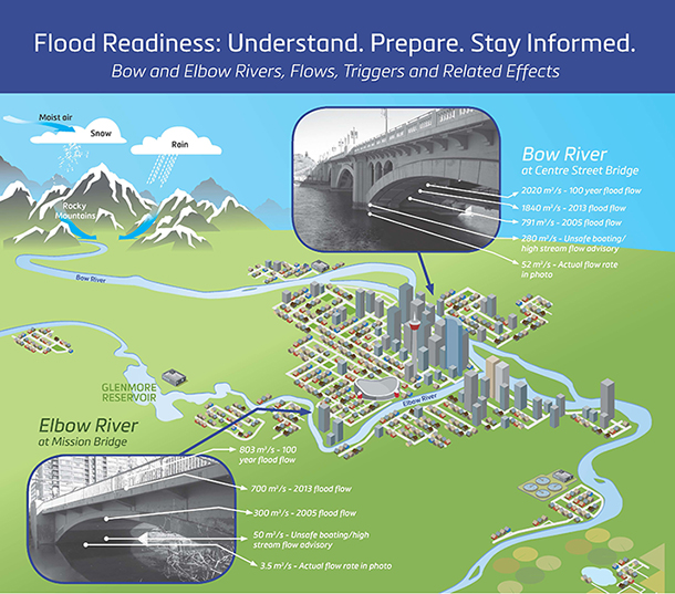 Flood Readiness Infographic