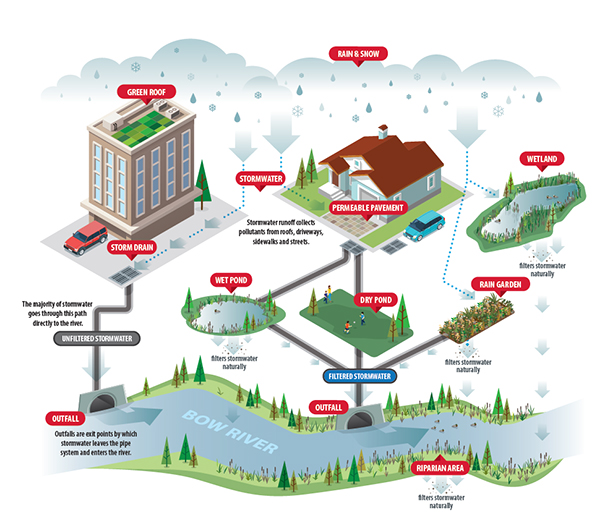 Stormwater Management System Inforgraphic