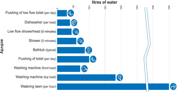 Typical Home Water Use in Calgary