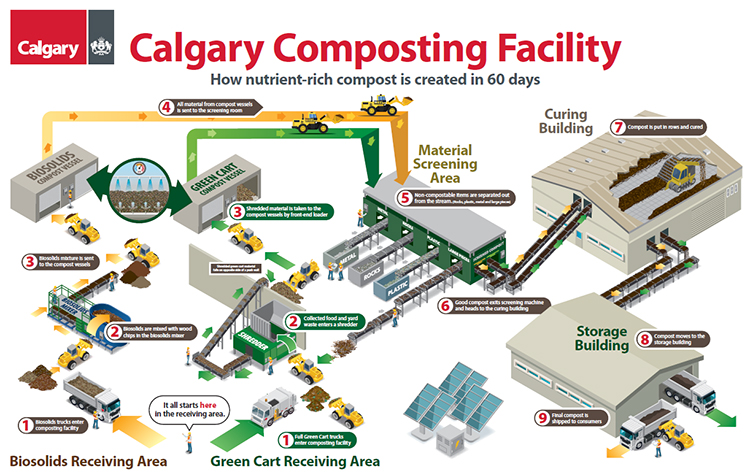 Green Cart Compost Facility Process Infographic