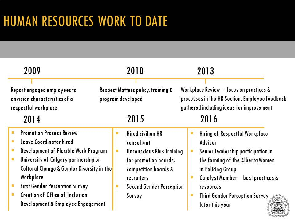 Human resources work to date